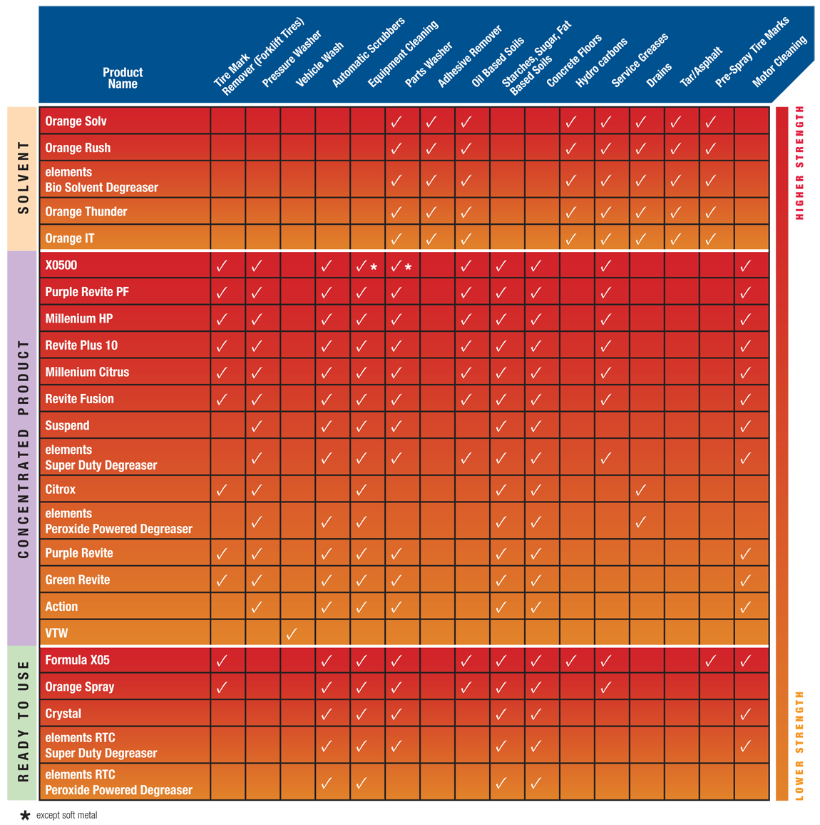 industrial cleaning program degreaser application chart